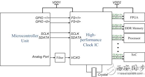 微控制器   高性能时钟接口电路