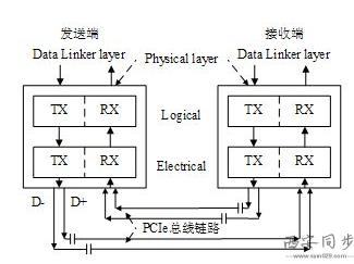 PCIE总线物理链路图