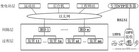 NTP对时服务器系统图