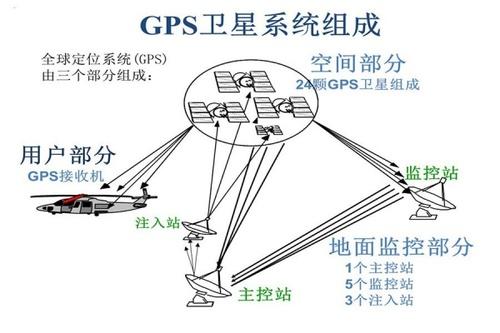 gps卫星授时
